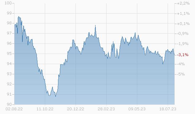 CREDIT AGR.LDN 17/27 MTN Chart
