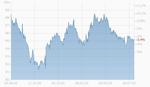 BOARDWALK PIPE. 17/27 Chart