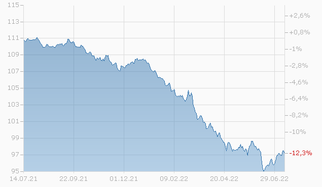 BROADCOM/KY FIN. 18/27 Chart