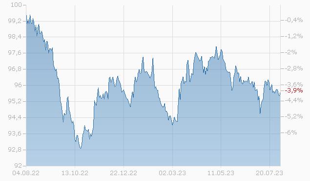 BRISTOL-MYERS 17/27 Chart