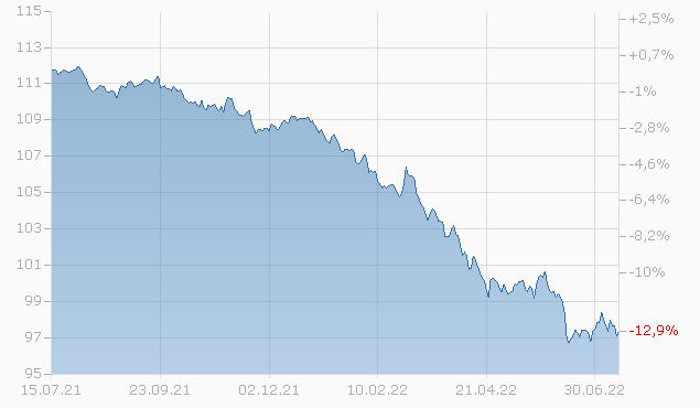 CENOVUS ENG. 17/27 Chart