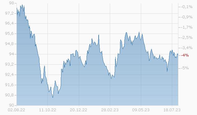 TWDC ENT.18 2027 MTN Chart