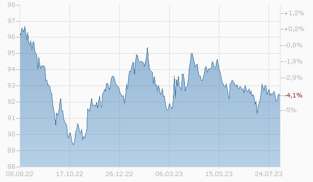 COMMONW. EDISON 17/27 Chart