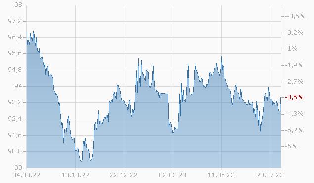 COMMONW.BK AUSTR.17/27MTN Chart