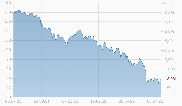 BRAZIL 17/28 Chart