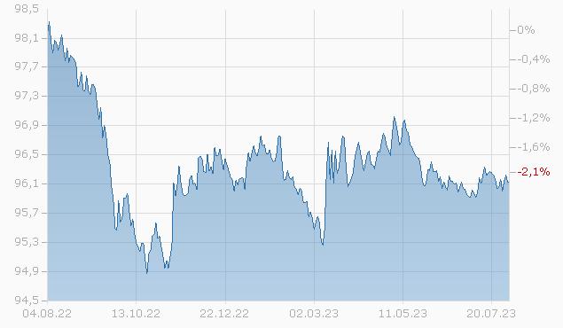 BROADCOM/KY FIN. 18/25 Chart