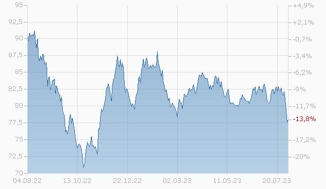 COMCAST 2052 Chart