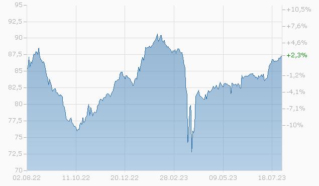DT.BANK NY SUB.NTS 13/32 Chart