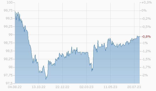 BROADCOM/KY FIN. 18/24 Chart