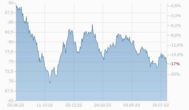 BERKSHIRE H.E. 2048 Chart