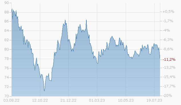 CONST.BRANDS 18/48 Chart