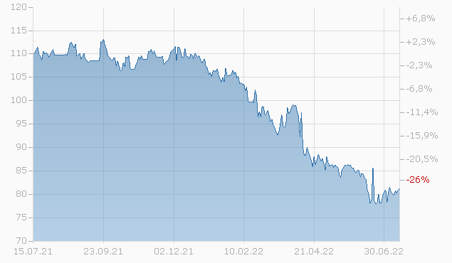 CRANE CO. 2048 Chart