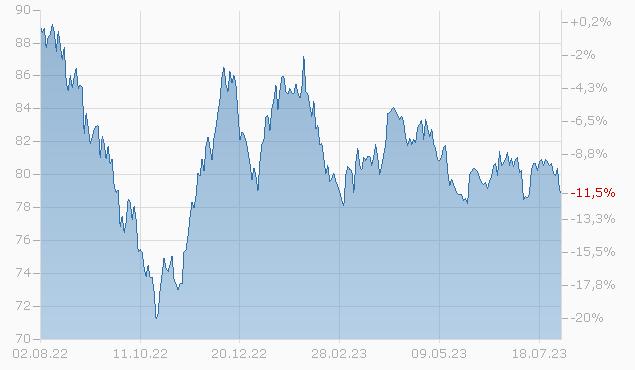 CDN NTL RWY 18/48 Chart