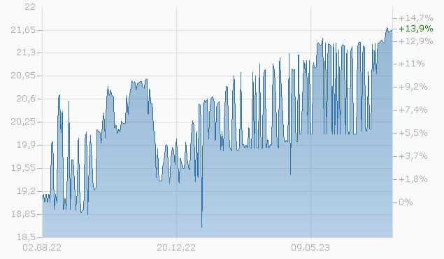 NOSTRUM FIN. 18/25 REGS Chart