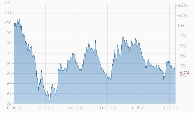 CSX CORP. 18/28 Chart