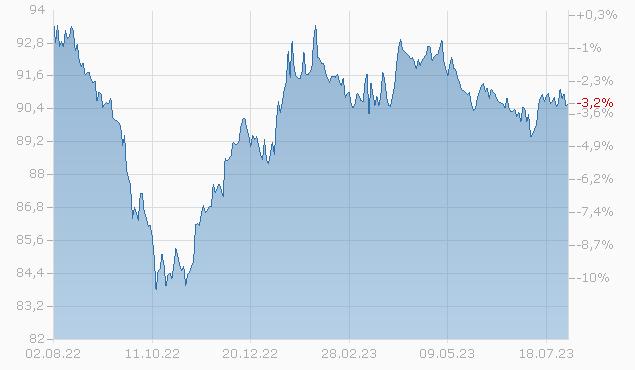 BNP PARIBAS 18/33MTN REGS Chart
