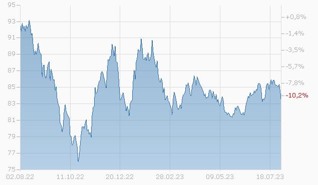 CHAR.COM.OPERAT. 2048 Chart