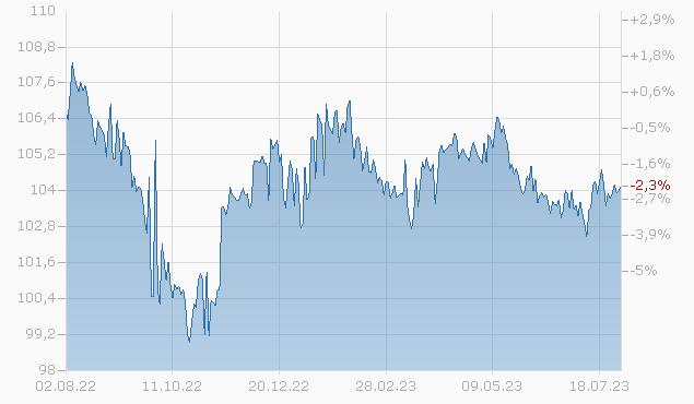 HCA INC.  2027 Chart