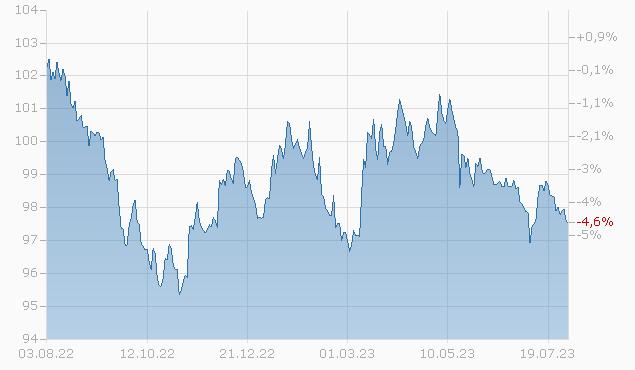 CNOOC FIN.(15) US 18/28 Chart
