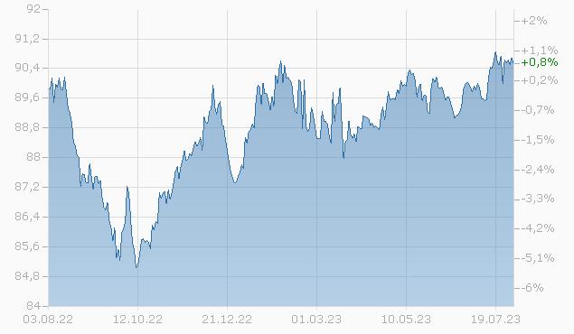 BNP PARIBAS 19/27 MTN Chart