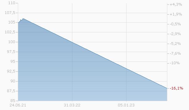 COBA MTH S.P24 Chart
