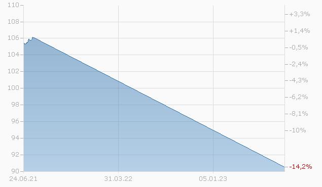 DZ BANK IS.A957 VAR Chart
