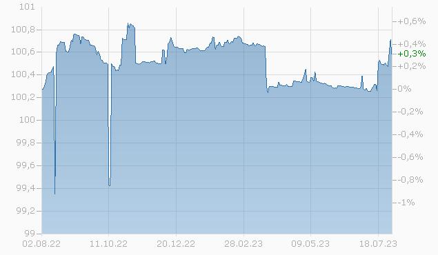 CHAR.COM.OPERAT.2024 FLR Chart