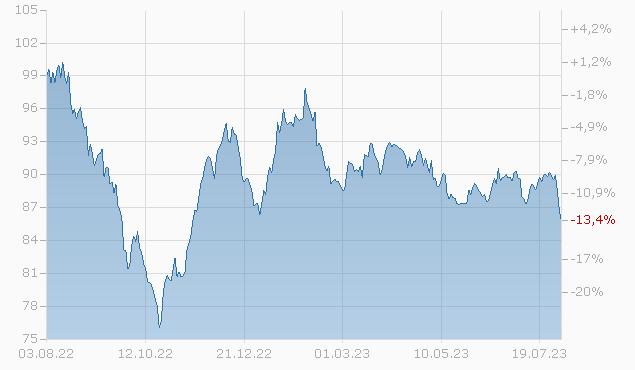 CITIGROUP INC. 2048 Chart