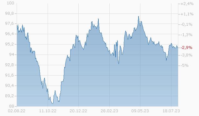 BNP PARIBAS 2028 MTN 144A Chart