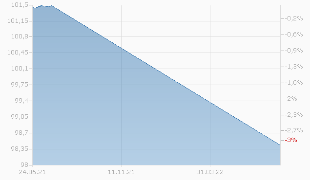 DZ BANK IS.A1014 Chart