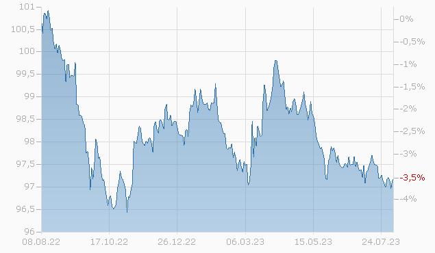 BP CAP. MARK. AMER. 18/25 Chart