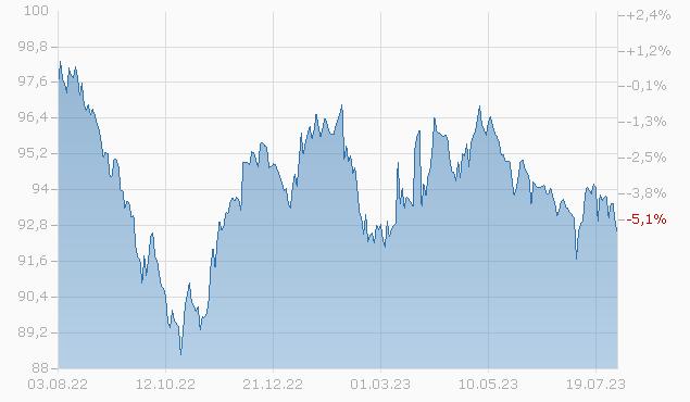 CENTERPNT ENER. 18/28 Chart