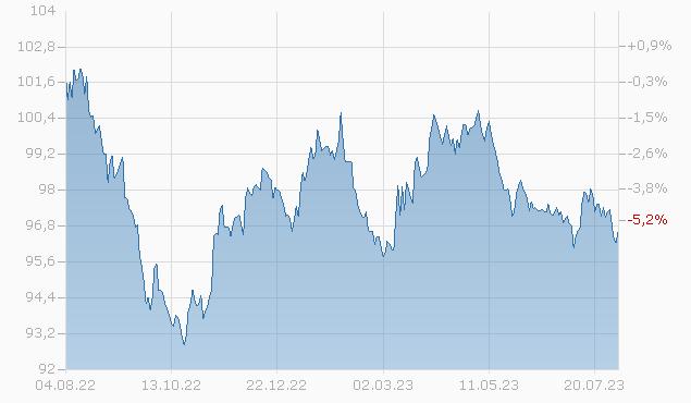 BP CAP. MARK. AMER. 18/28 Chart