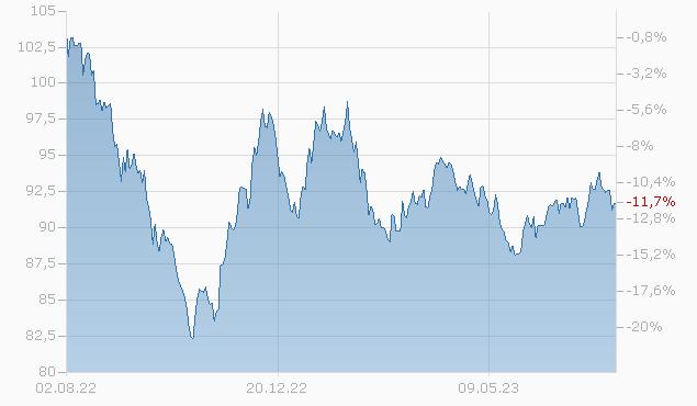 CSX CORP. 18/48 Chart