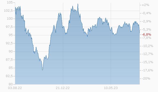 DUPONT DE NEMOURS 18/48 Chart