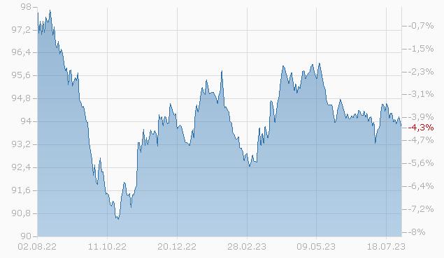 BP CAP.MK.AM 18-27 Chart