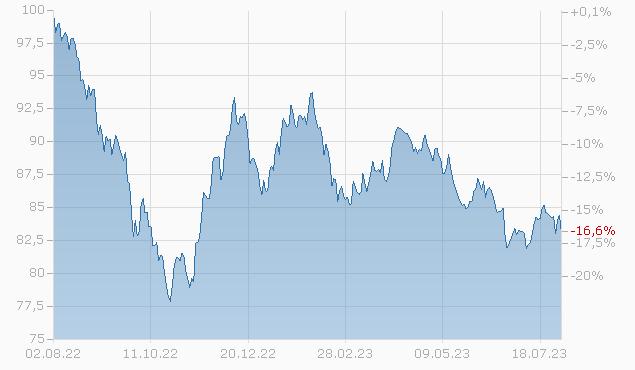 BERKSH.HATH. 19-49 Chart