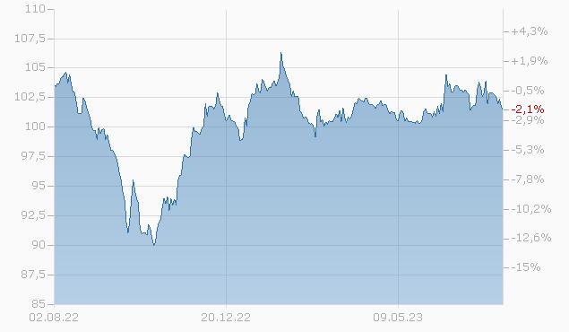 DELL INC. 2038 Chart