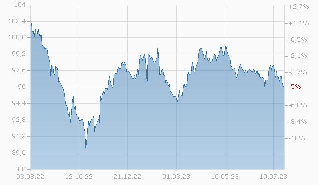 WHIRLPOOL 19/29 Chart