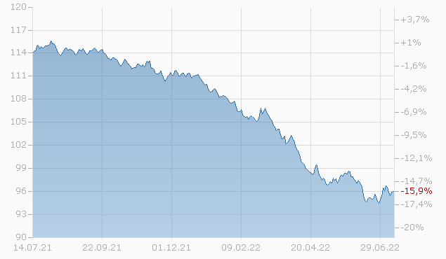 BOSTON SCIEN 19/29 Chart