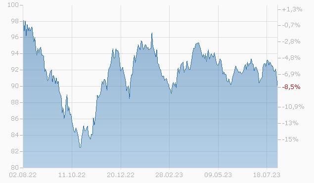 BOSTON SCIEN 19/39 Chart