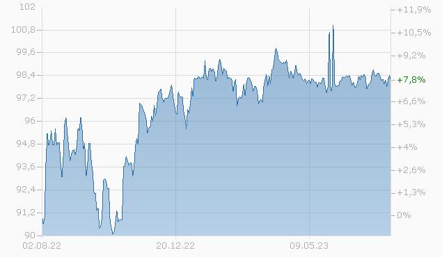 BOMBARDIER 19/27 144A Chart