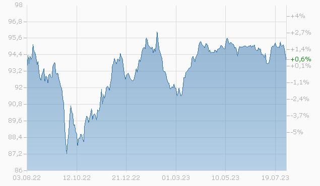 BRAZIL 19/29 Chart