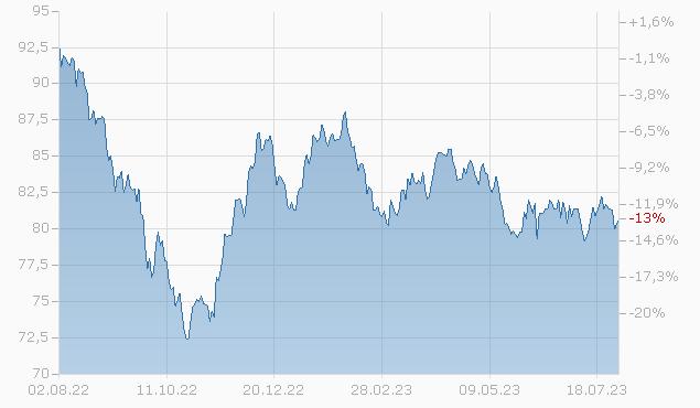 CONS.EDISON 19/49 Chart