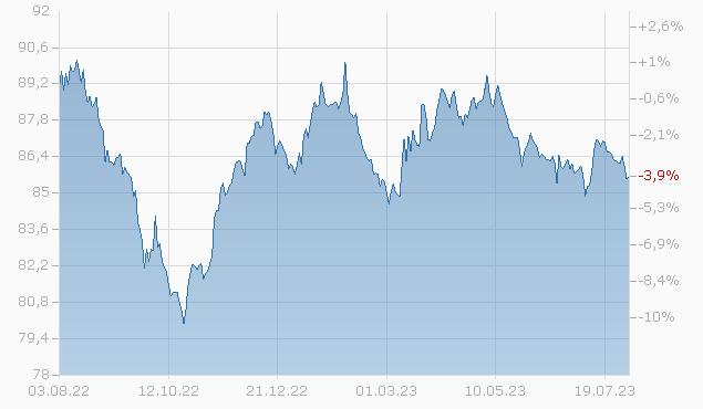 CROWN CASTL 19/29 Chart