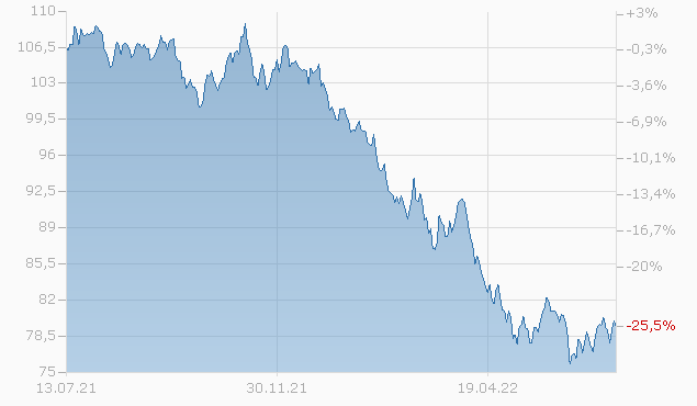 DEERE + CO 19/49 Chart