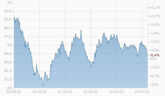 CSX CORP 19/30 Chart