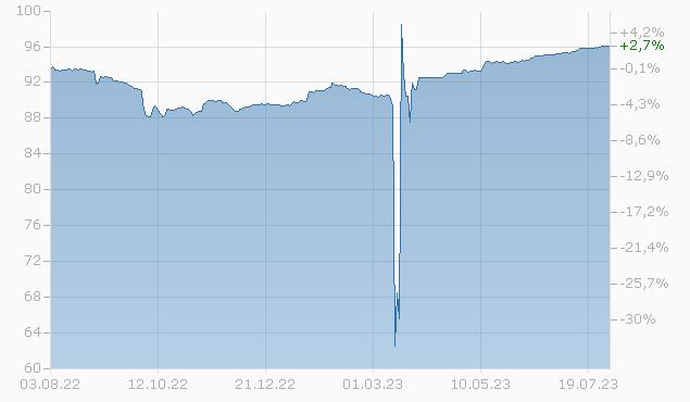 CR.SUISSE GR 19/25 FLR Chart