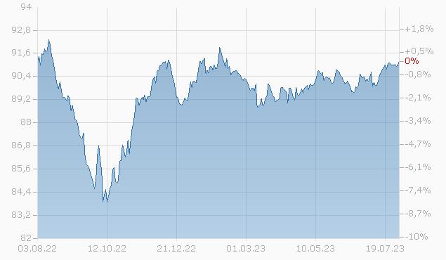 CITIGROUP 19/28 MTN Chart