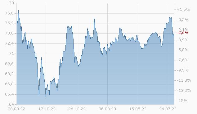 BRAZIL 19/50 Chart